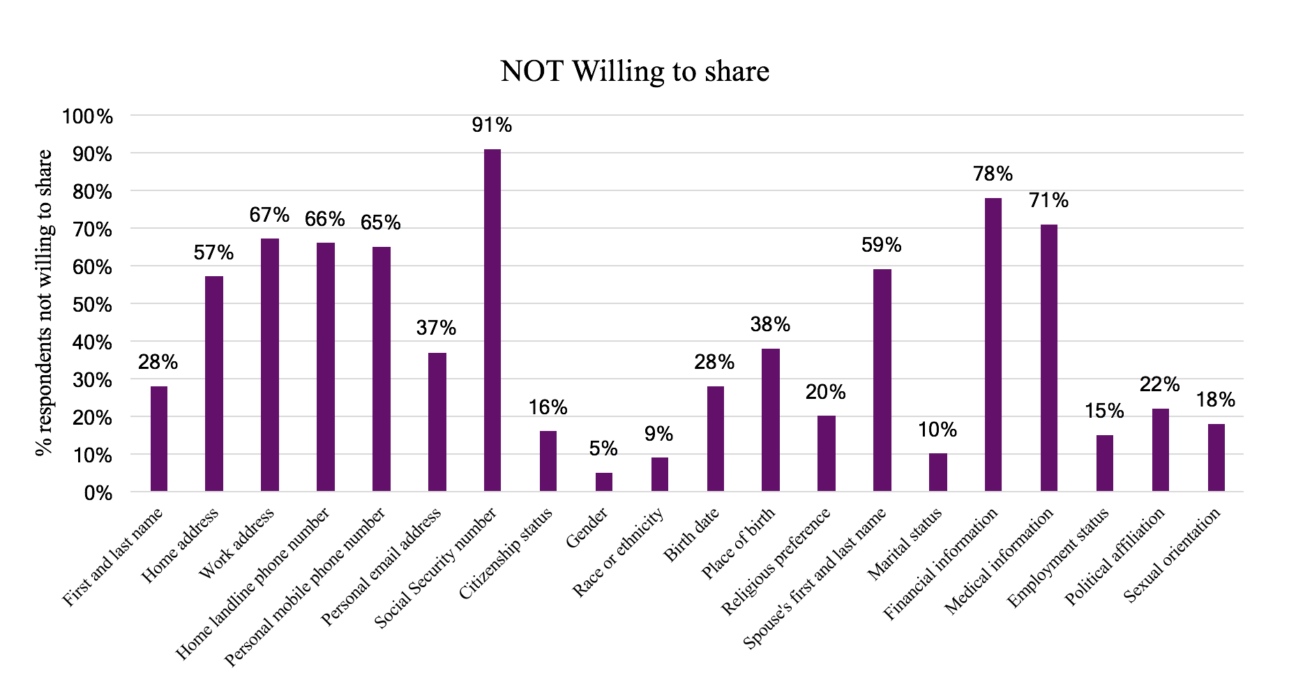 Most Consumers Willing To Share Data About Who They Are, But Not