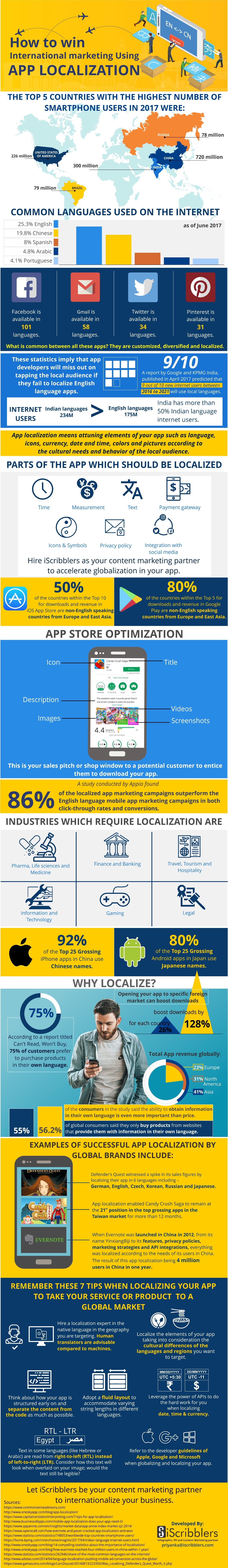 Infographic: How To Win International Marketing Using App Localization