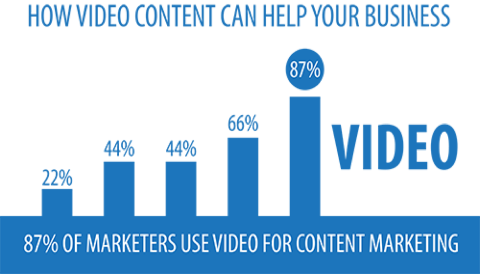 The Powerful Benefits of Video Content Marketing